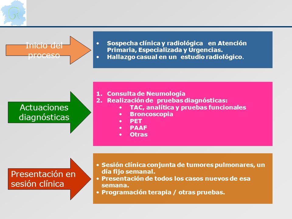 Presentación en sesión clínica