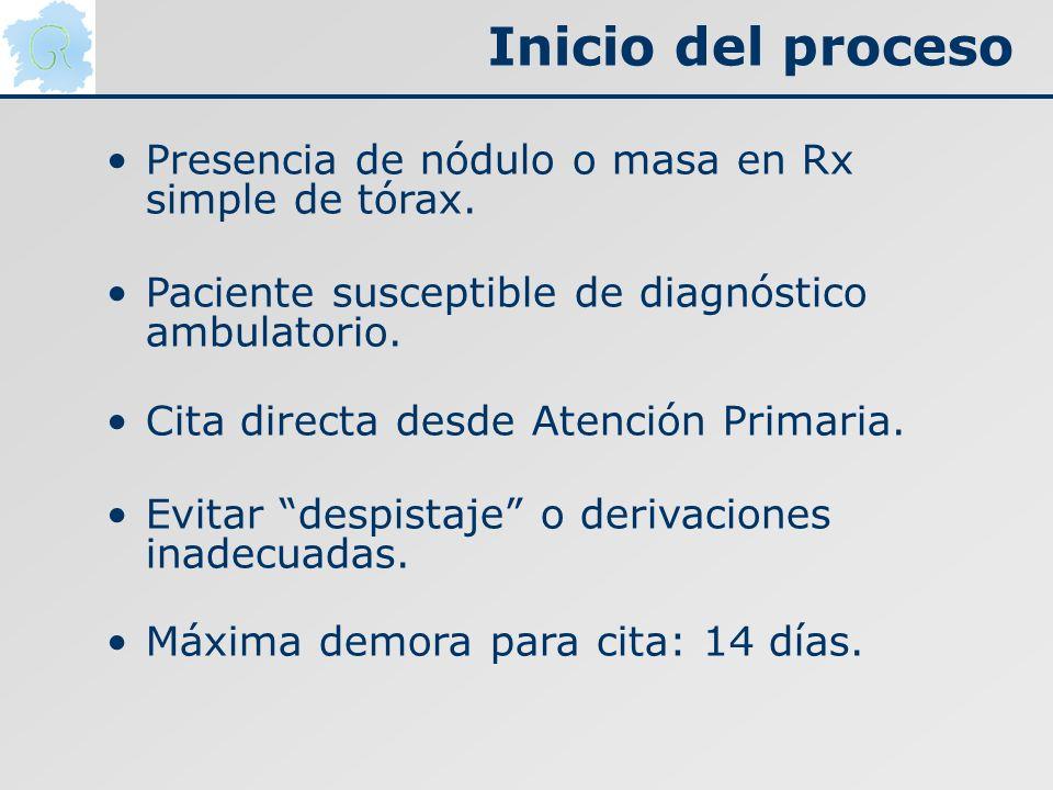 Inicio del proceso Presencia de nódulo o masa en Rx simple de tórax.