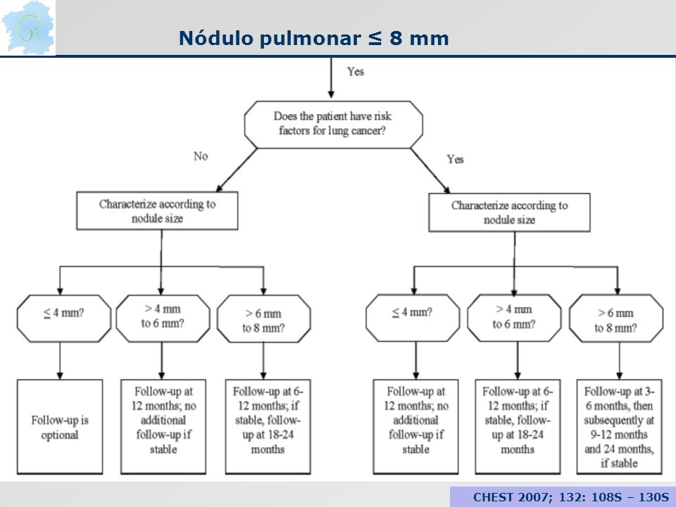 Nódulo pulmonar ≤ 8 mm CHEST 2007; 132: 108S – 130S