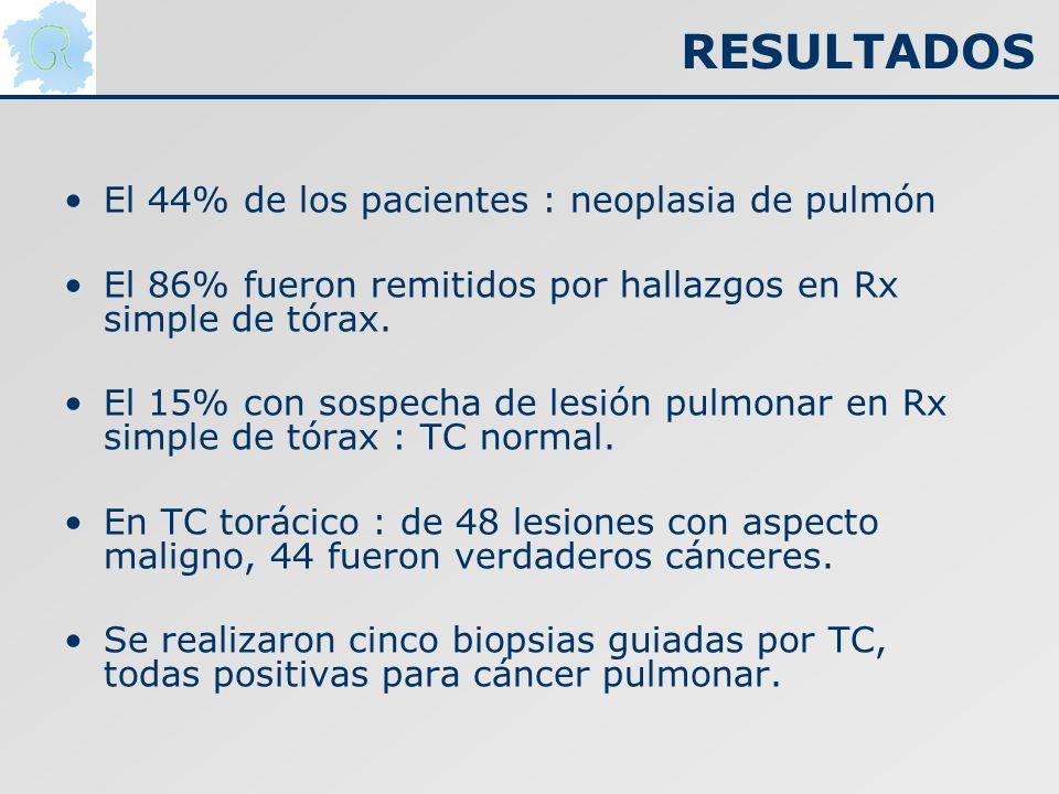 RESULTADOS El 44% de los pacientes : neoplasia de pulmón