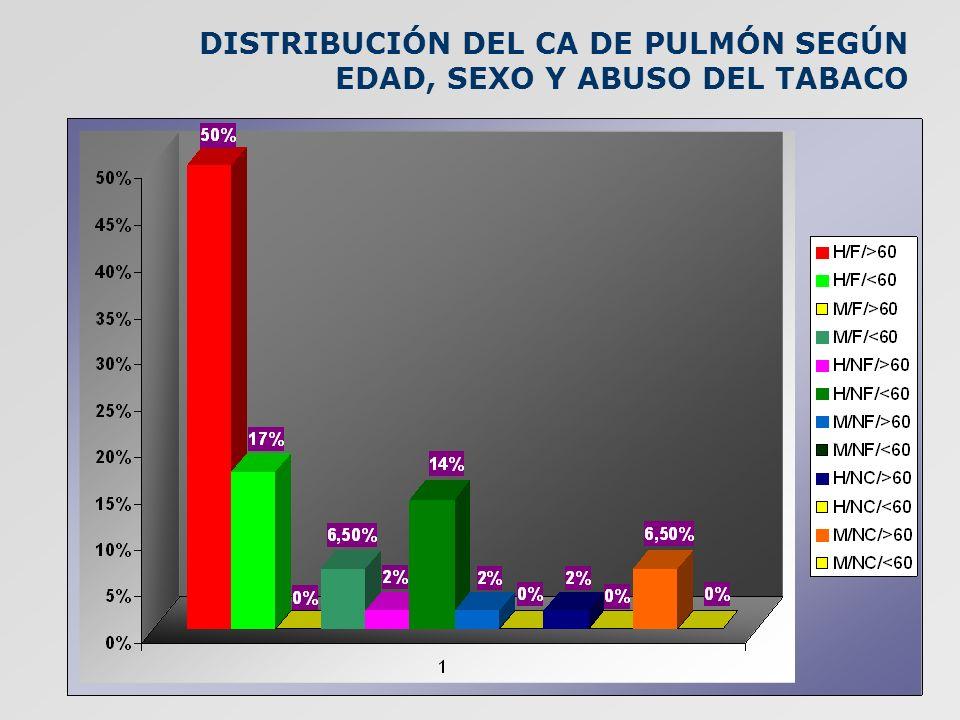 DISTRIBUCIÓN DEL CA DE PULMÓN SEGÚN EDAD, SEXO Y ABUSO DEL TABACO