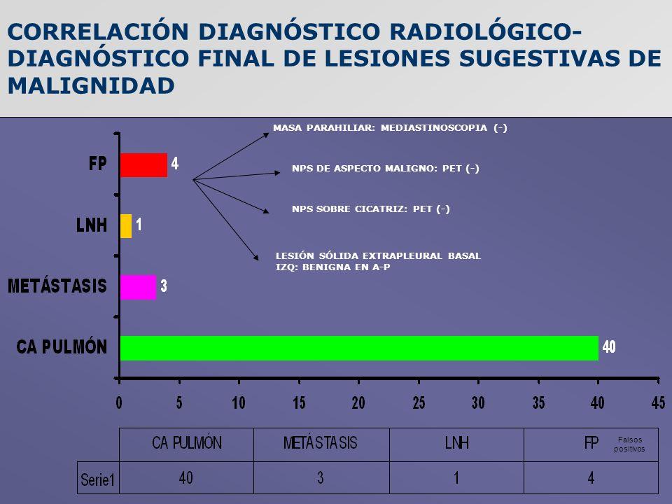 CORRELACIÓN DIAGNÓSTICO RADIOLÓGICO-DIAGNÓSTICO FINAL DE LESIONES SUGESTIVAS DE MALIGNIDAD