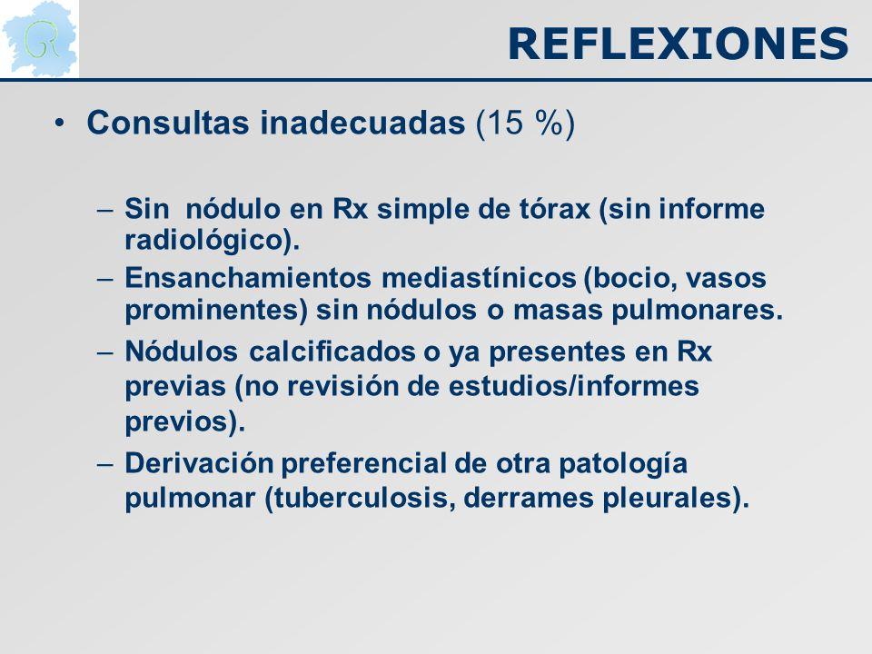 REFLEXIONES Consultas inadecuadas (15 %)