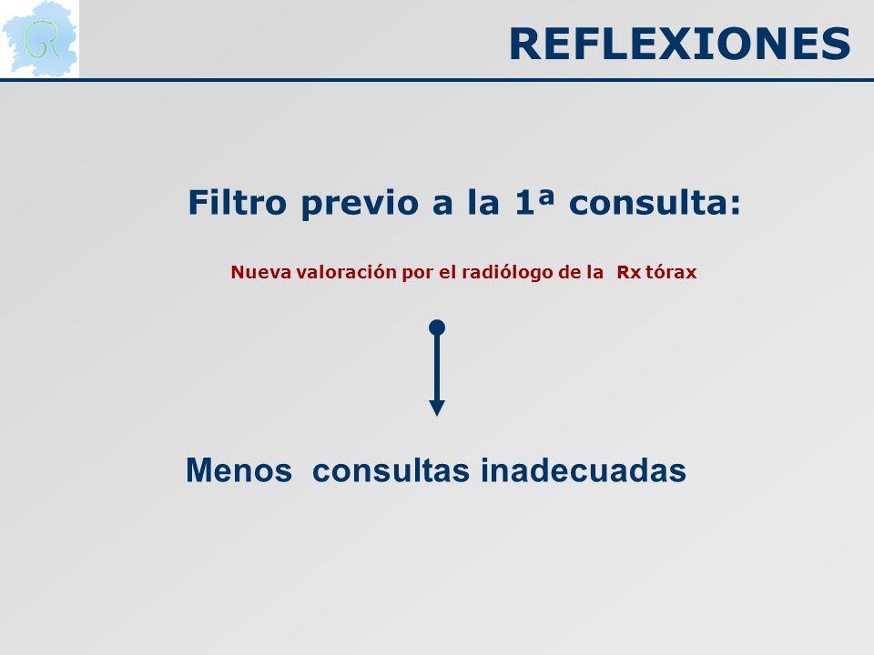 REFLEXIONES Filtro previo a la 1ª consulta: