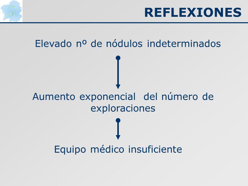 REFLEXIONES Elevado nº de nódulos indeterminados