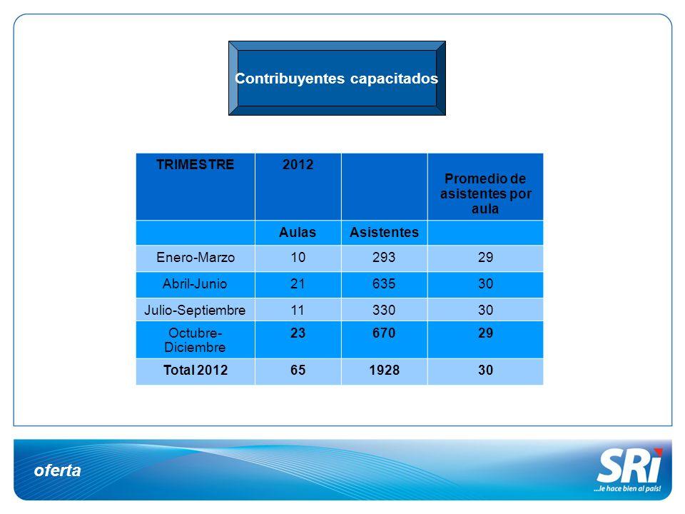 Contribuyentes capacitados Promedio de asistentes por aula