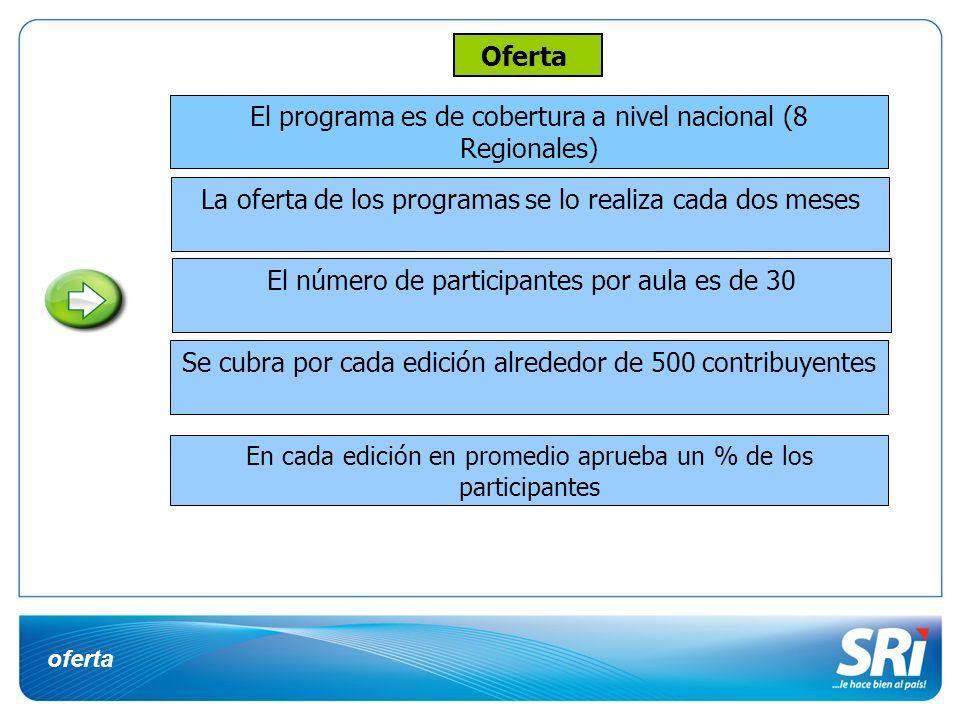 El programa es de cobertura a nivel nacional (8 Regionales)