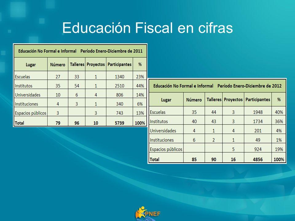 Educación Fiscal en cifras