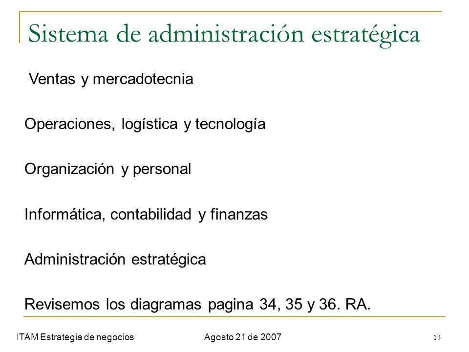 Sistema de administración estratégica
