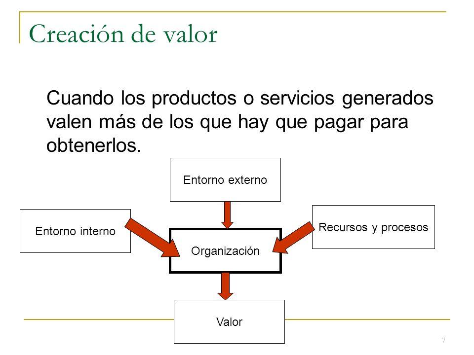 Creación de valor Cuando los productos o servicios generados valen más de los que hay que pagar para obtenerlos.