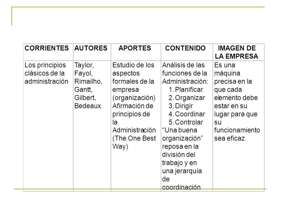 CORRIENTES AUTORES. APORTES. CONTENIDO. IMAGEN DE. LA EMPRESA. Los principios. Taylor, Estudio de los.
