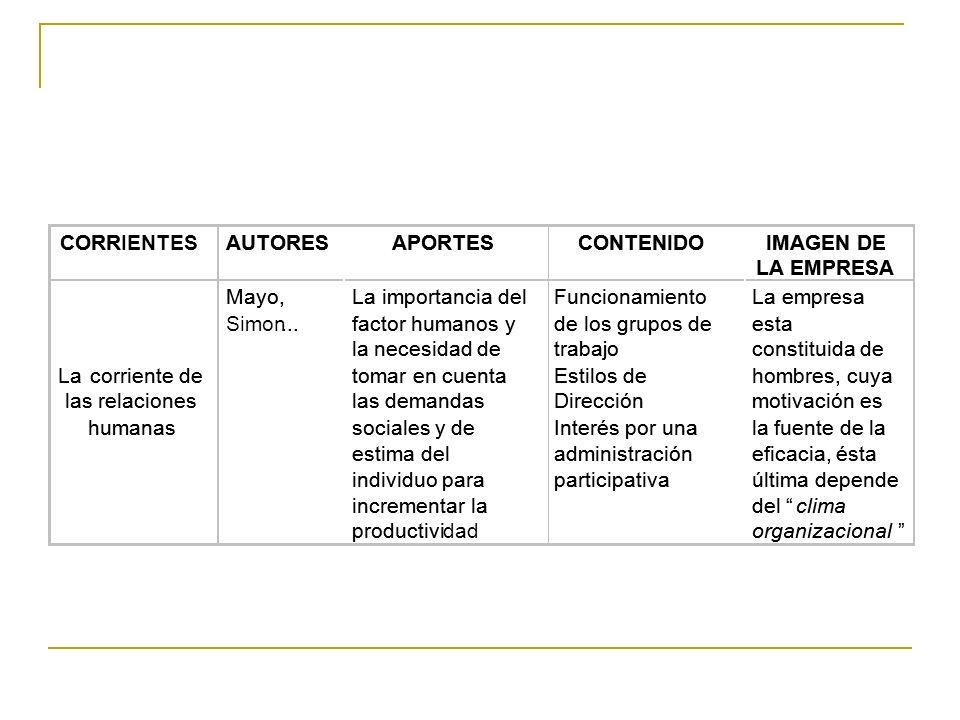 CORR CORR IENTES AUTORES AUTORES APORTES APORTES CONTENIDO CONTENIDO