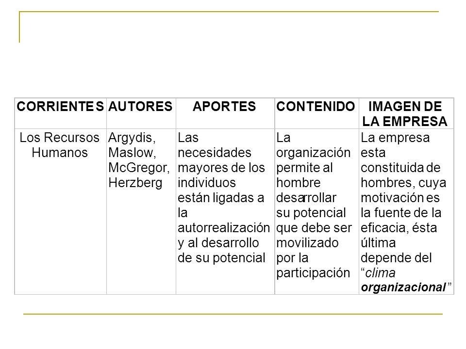 CORRIENTE S AUTORES APORTES CONTENIDO IMAGEN DE LA EMPRESA
