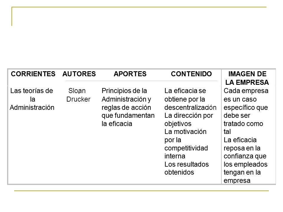 CORRIENTES CORRIENTES. AUTORES. AUTORES. APORTES. APORTES. CONTENIDO. CONTENIDO. IMAGEN DE. IMAGEN DE.