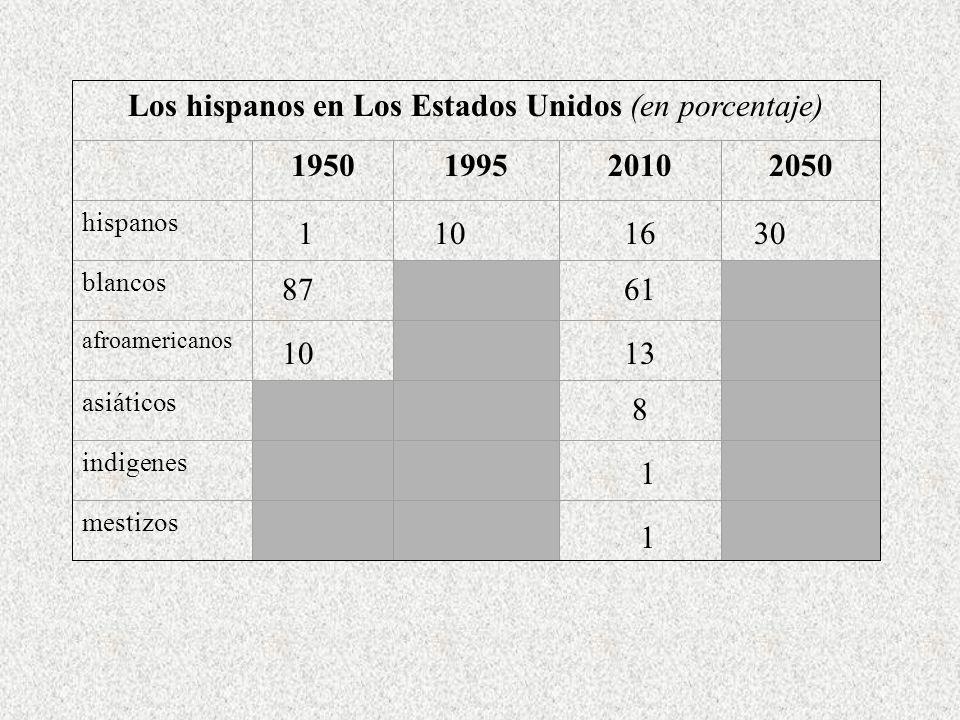 Los hispanos en Los Estados Unidos (en porcentaje)