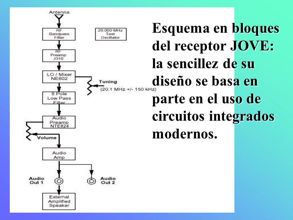 Esquema en bloques del receptor JOVE:
