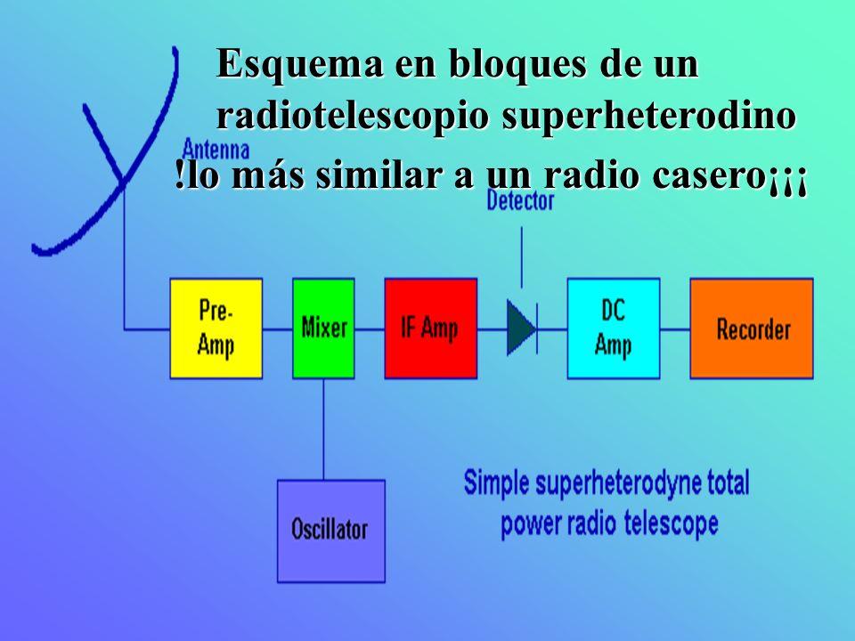 Esquema en bloques de un radiotelescopio superheterodino