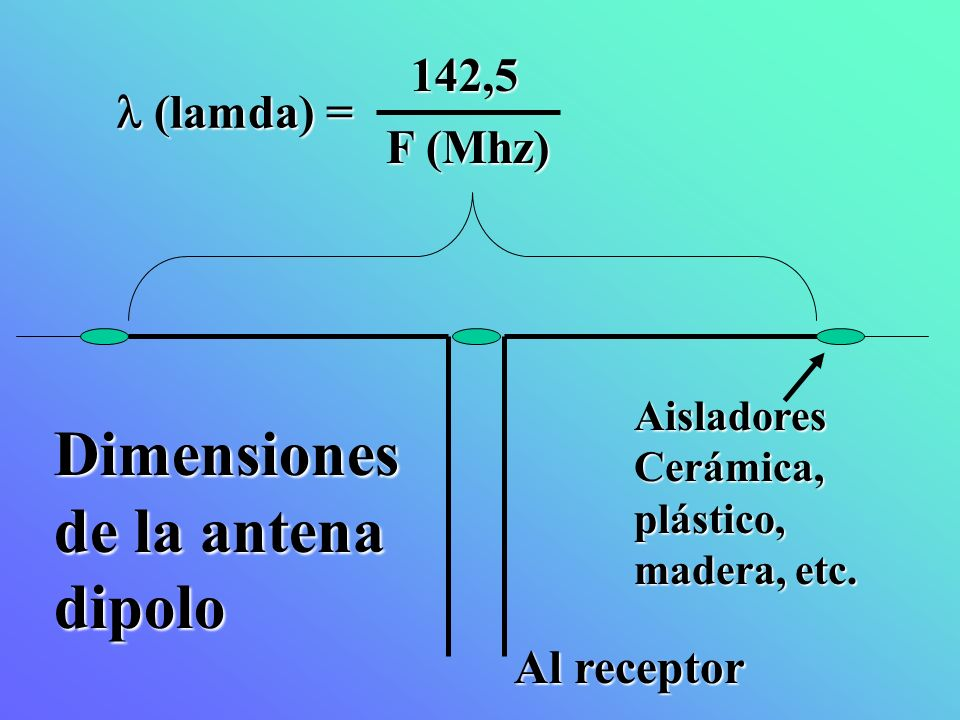 Dimensiones de la antena dipolo 142,5  (lamda) = F (Mhz) Al receptor