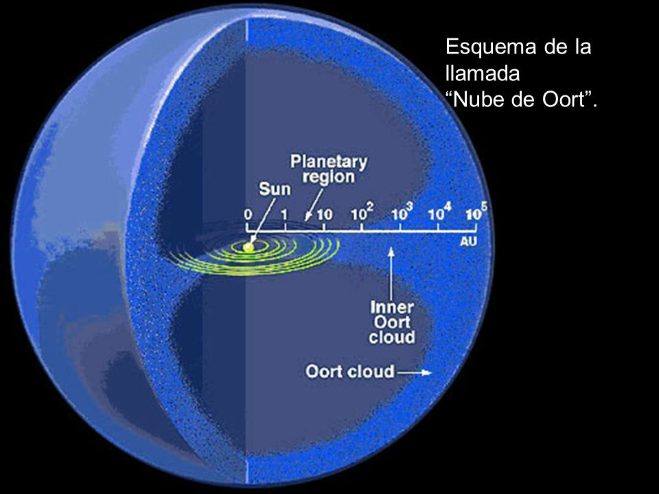 Esquema de la llamada Nube de Oort .