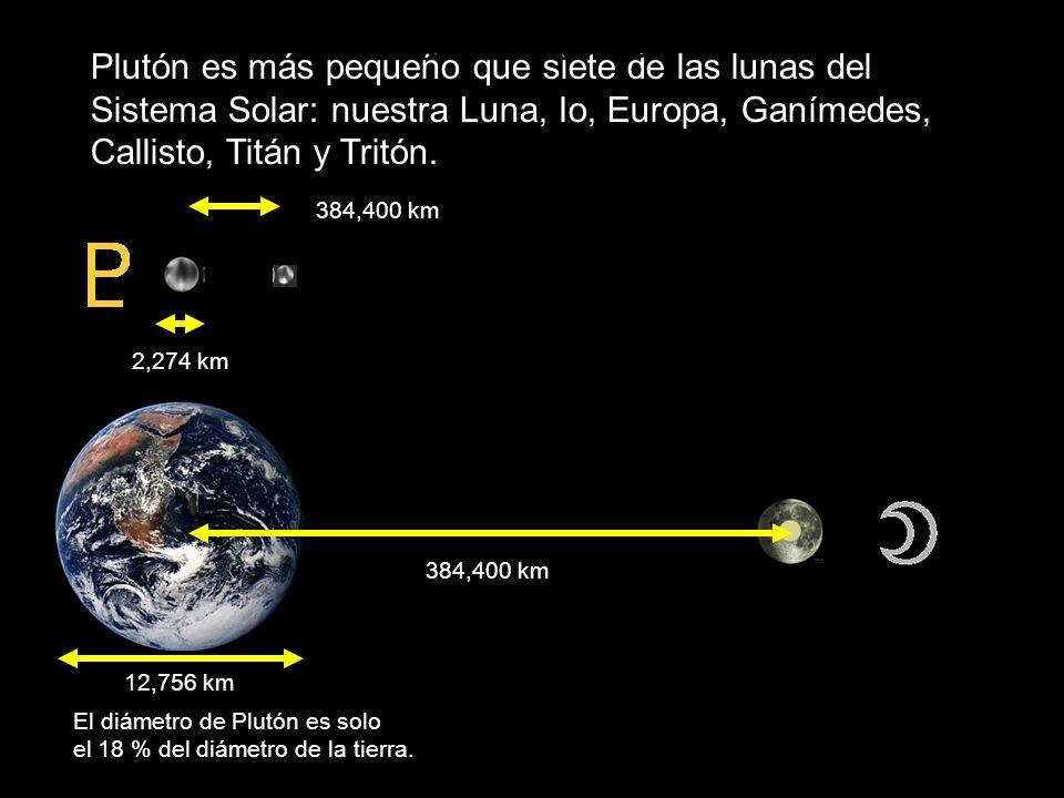 Plutón-Luna Plutón es más pequeño que siete de las lunas del Sistema Solar: nuestra Luna, Io, Europa, Ganímedes, Callisto, Titán y Tritón.