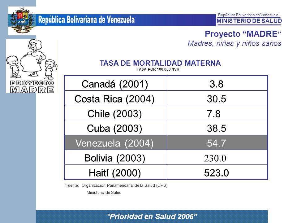 Canadá (2001) Canadá (2001) 3.8 3.8 Costa Rica ( Costa Rica (2004)
