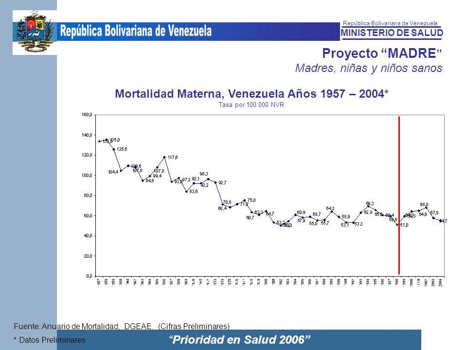 Mortalidad Materna, Venezuela Años 1957 – 2004*