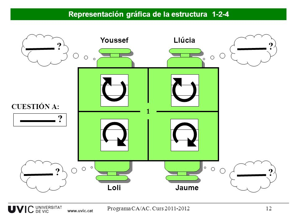 Representación gráfica de la estructura 1-2-4