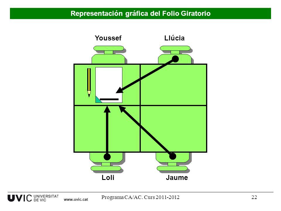 Representación gráfica del Folio Giratorio