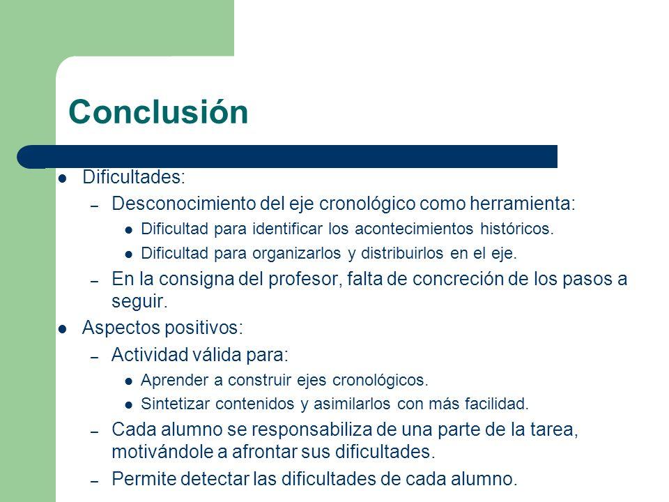 Conclusión Dificultades: