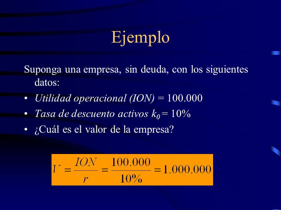 Ejemplo Suponga una empresa, sin deuda, con los siguientes datos: