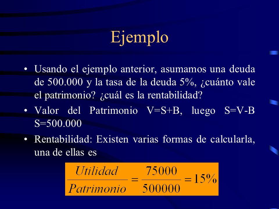 Ejemplo Usando el ejemplo anterior, asumamos una deuda de 500.000 y la tasa de la deuda 5%, ¿cuánto vale el patrimonio ¿cuál es la rentabilidad