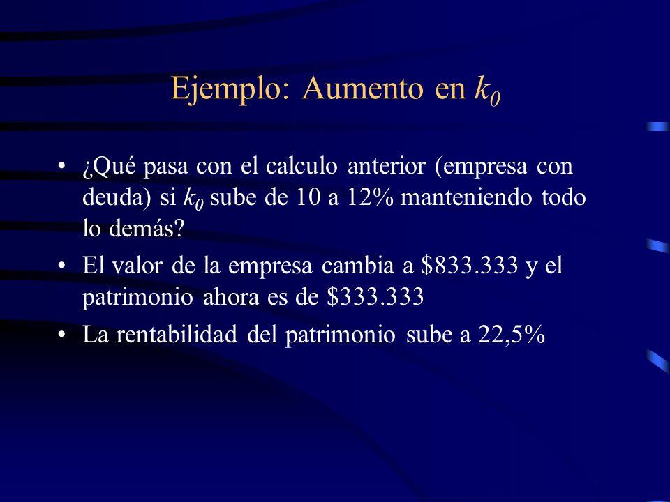 Ejemplo: Aumento en k0 ¿Qué pasa con el calculo anterior (empresa con deuda) si k0 sube de 10 a 12% manteniendo todo lo demás