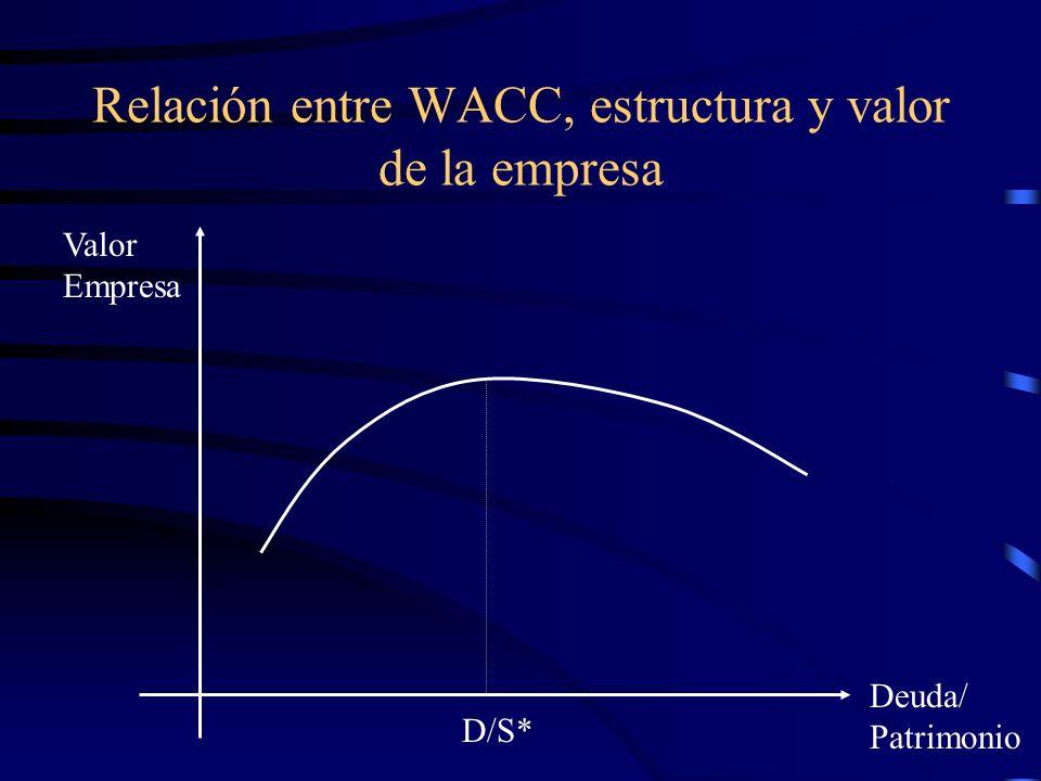 Relación entre WACC, estructura y valor de la empresa