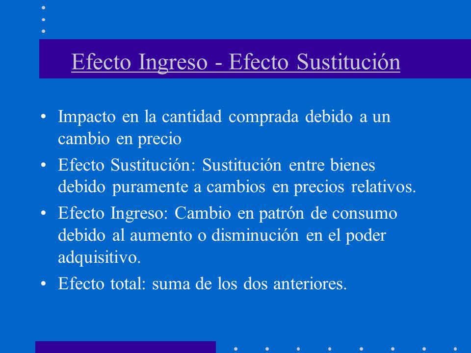 Efecto Ingreso - Efecto Sustitución