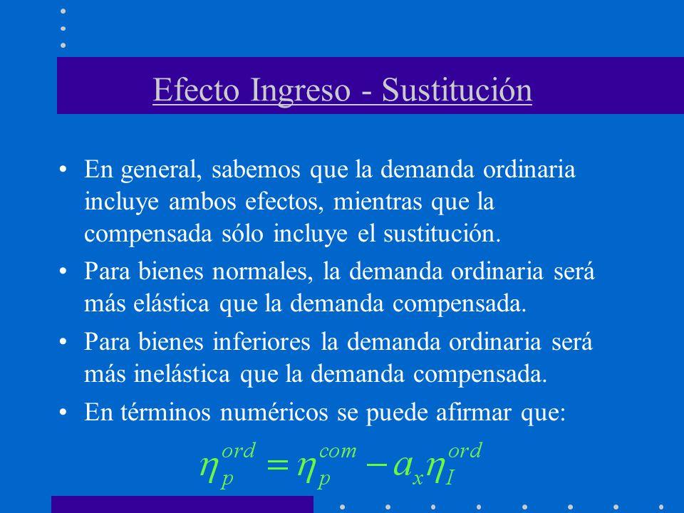 Efecto Ingreso - Sustitución