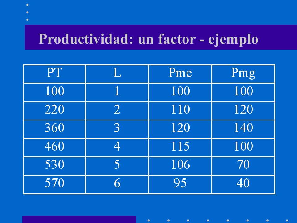 Productividad: un factor - ejemplo