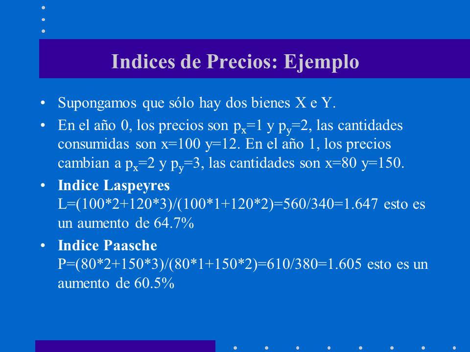 Indices de Precios: Ejemplo