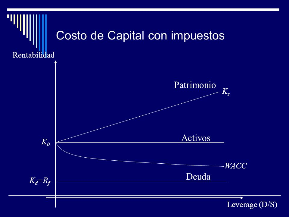 Costo de Capital con impuestos