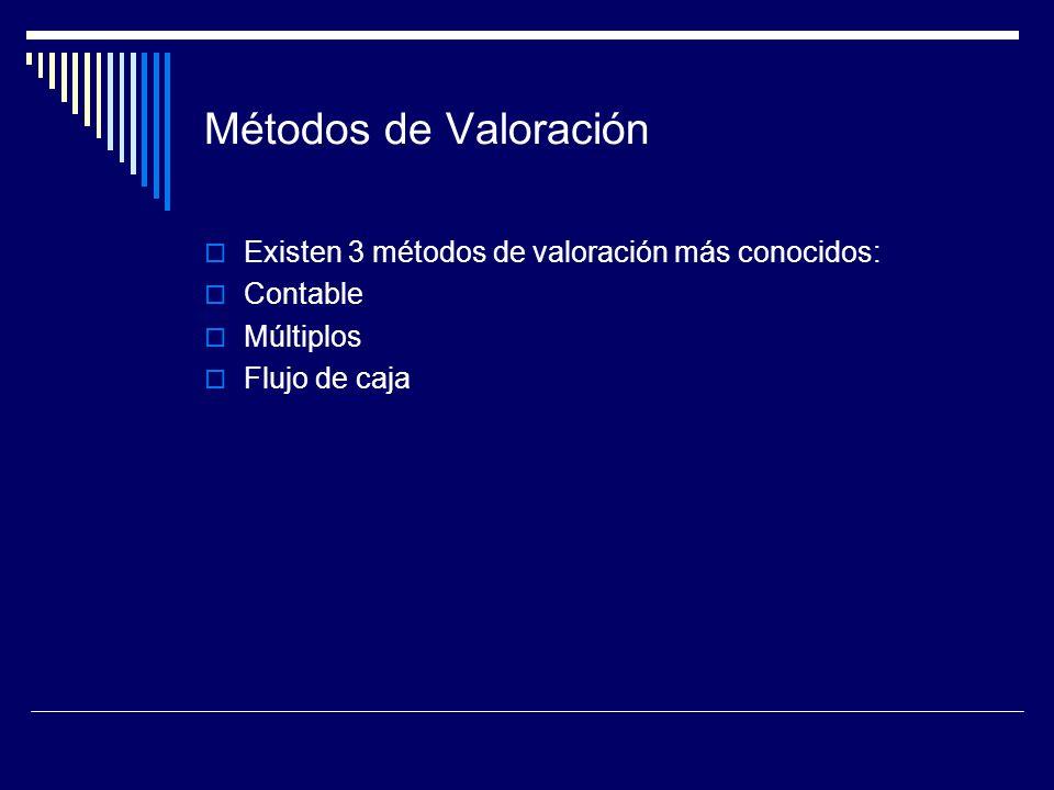 Métodos de Valoración Existen 3 métodos de valoración más conocidos: