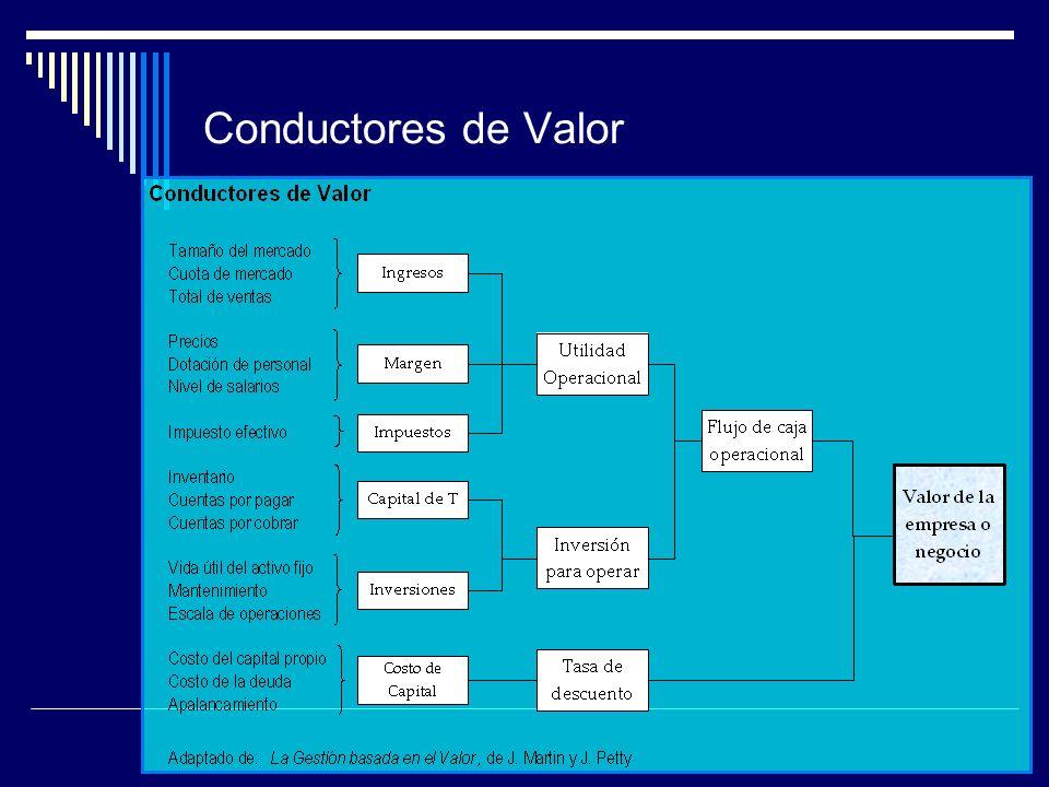 Conductores de Valor