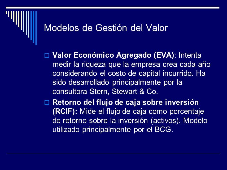 Modelos de Gestión del Valor