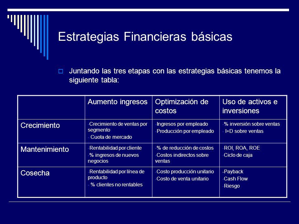 Estrategias Financieras básicas