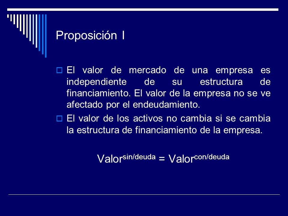 Valorsin/deuda = Valorcon/deuda