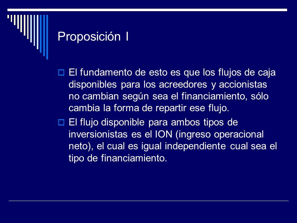 Proposición I