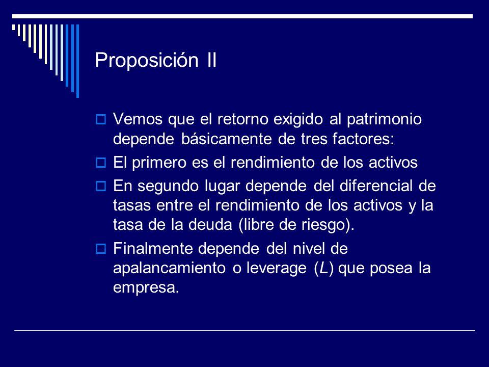 Proposición II Vemos que el retorno exigido al patrimonio depende básicamente de tres factores: El primero es el rendimiento de los activos.