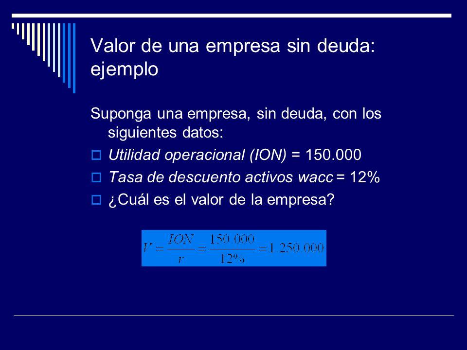 Valor de una empresa sin deuda: ejemplo