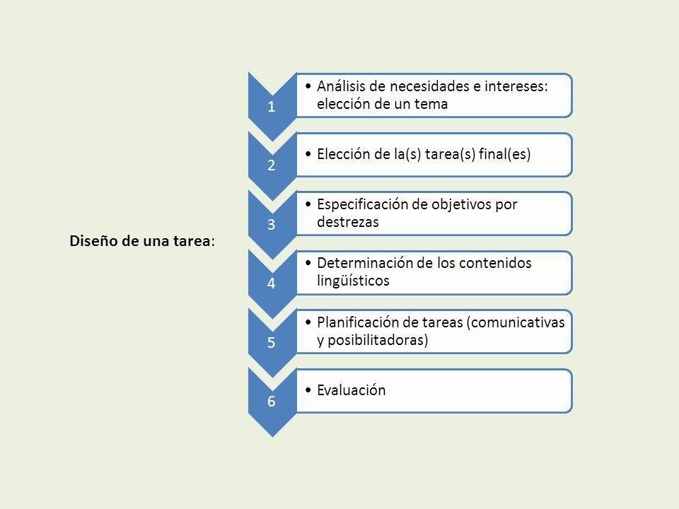1Análisis de necesidades e intereses: elección de un tema. 2. Elección de la(s) tarea(s) final(es) 3.