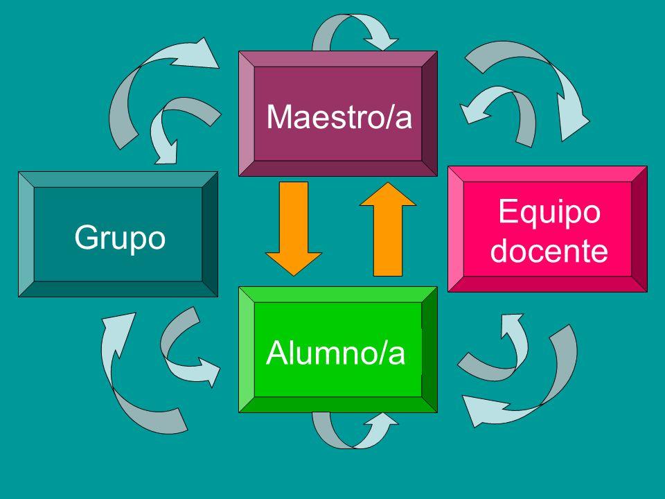 Maestro/a Grupo Equipo docente Alumno/a