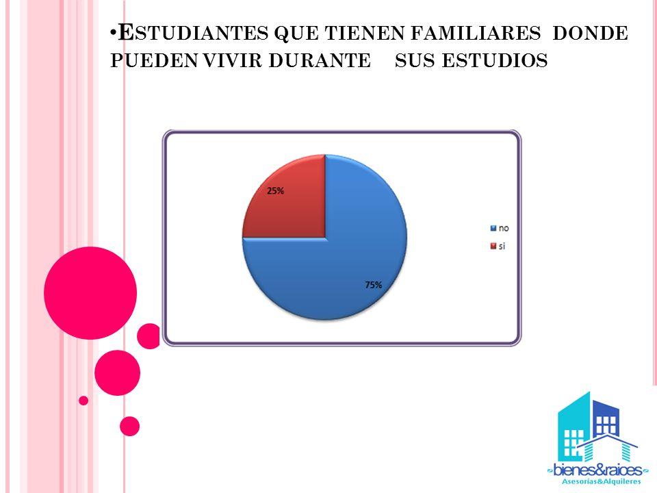Estudiantes que tienen familiares donde pueden vivir durante sus estudios