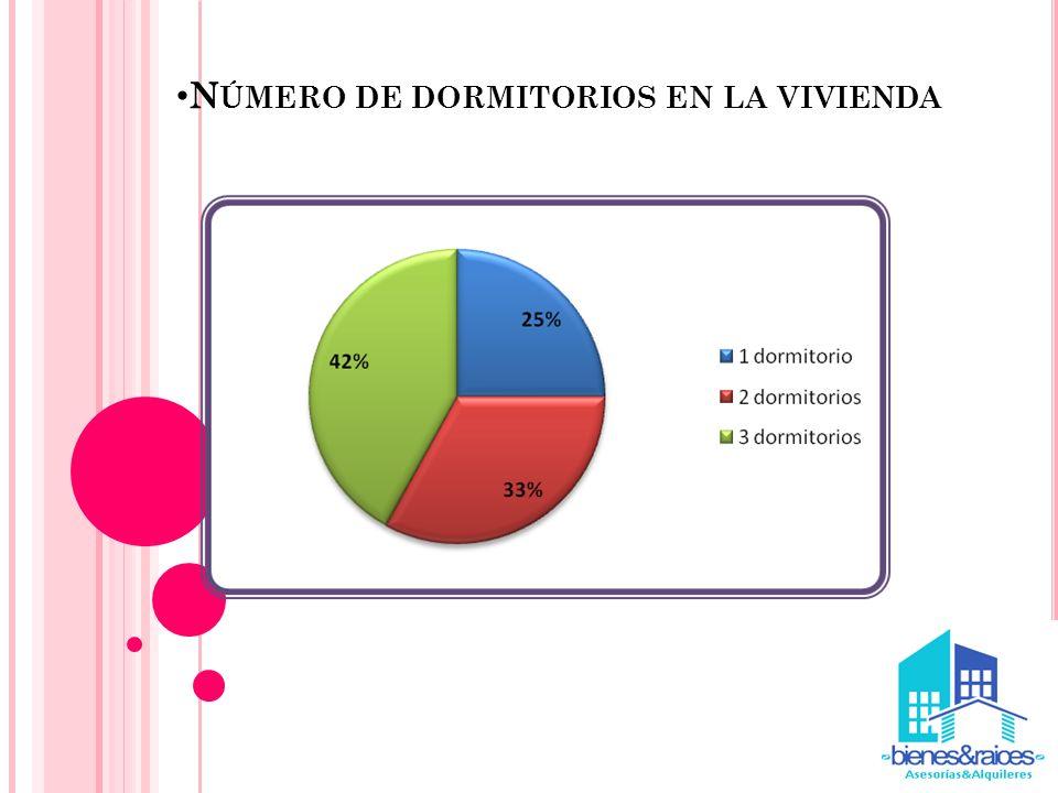 Número de dormitorios en la vivienda